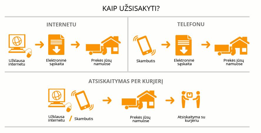 Kaip užsakyti - technikos parduotuvė internete